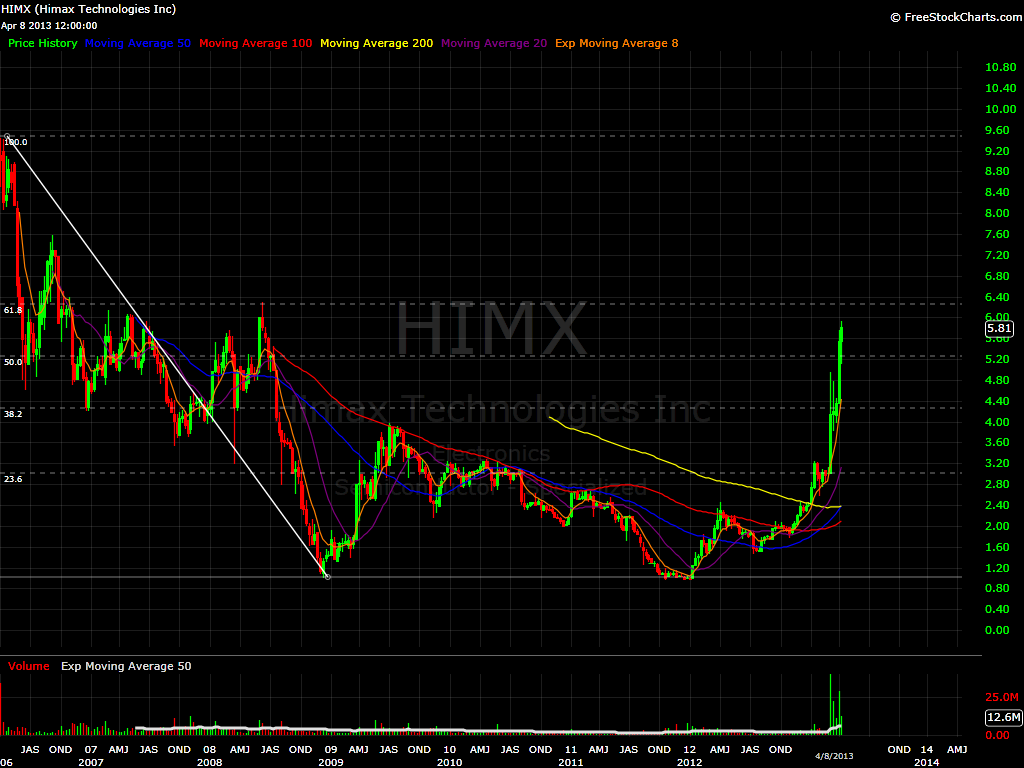 HIMX 6 day