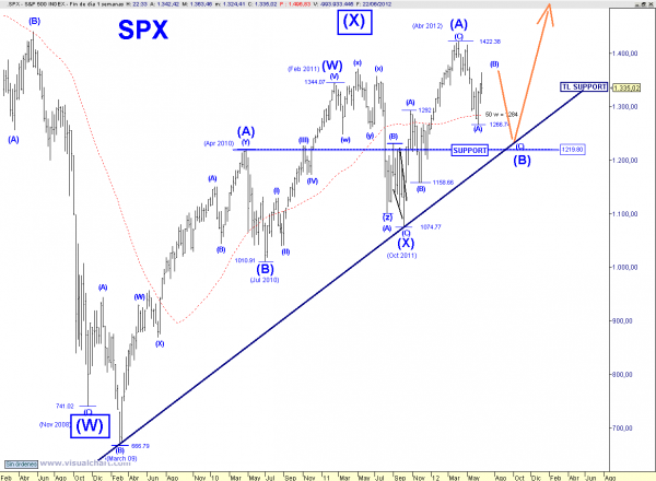 SPX%20WEEKLY%20COUNT%200623 Weekly Technical (Elliot Wave)