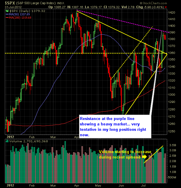 SP Market Analysis 8 01 12 Trading Plan for August 1, 2012