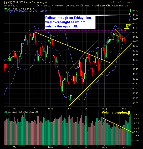 SP 500 Market Analysis 9-17-12