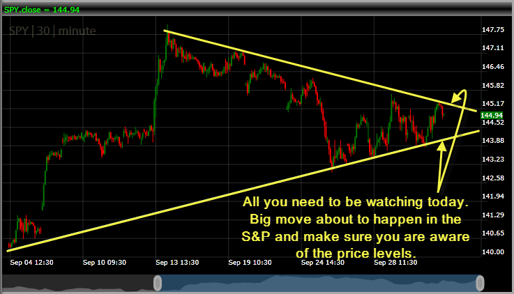 SPY change ahead big move