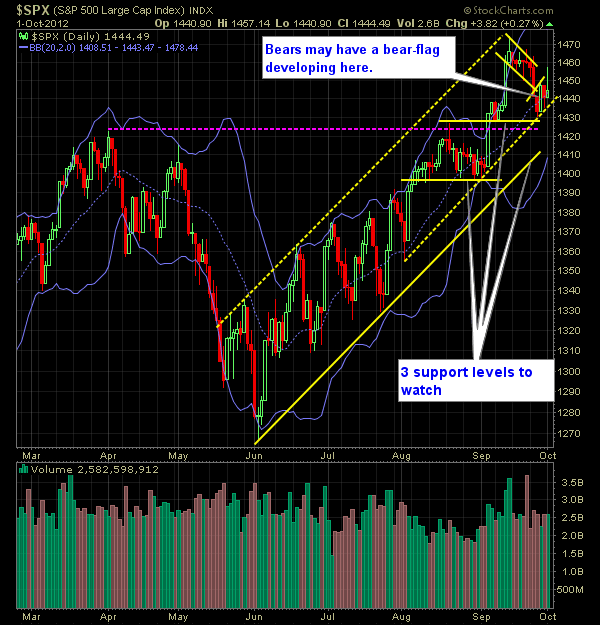 SP 500 Market Analysis 10-02-12