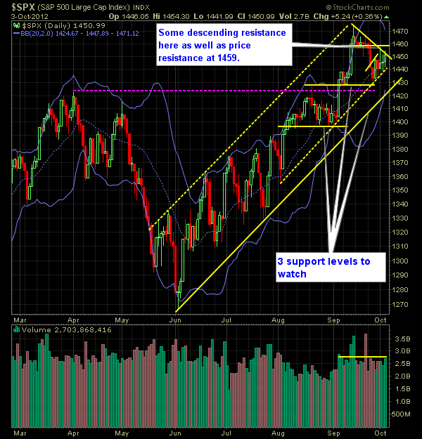 SP 500 Market Analysis 10-04-12