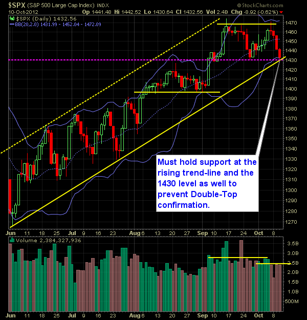 SP 500 Market Analysis 10-11-12