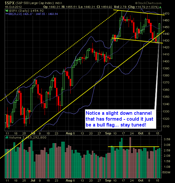 SP 500 Market Analysis 10-17-12