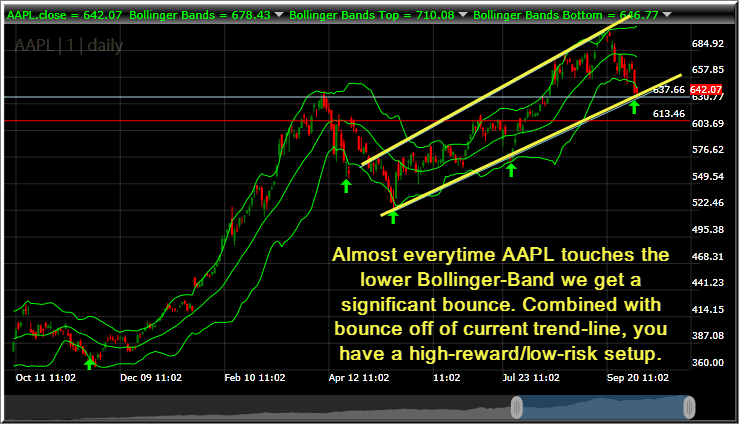 Swing Trading Apple Long at 637