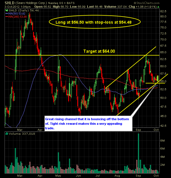sears holding SHLD trade and chart