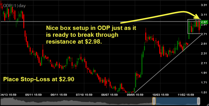 Office Depot ODP  breakout play long