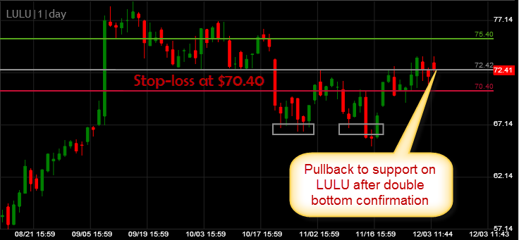 Lululemon long setup swing trade