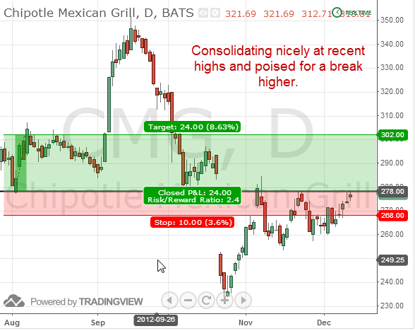 chipolte mexican grill CMG swing trade long out of consolidation