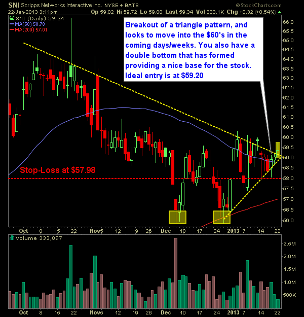 Scripps Networks Interactive SNI long swing trade setup