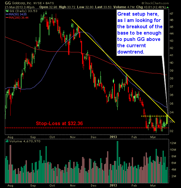 Goldcorp GG swing-trade Long