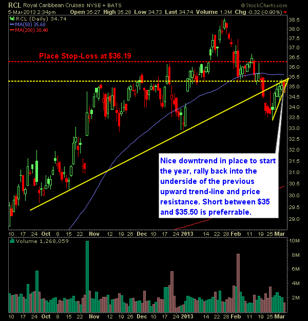Royal Caribbean Cruises RCL swing-trade short setup