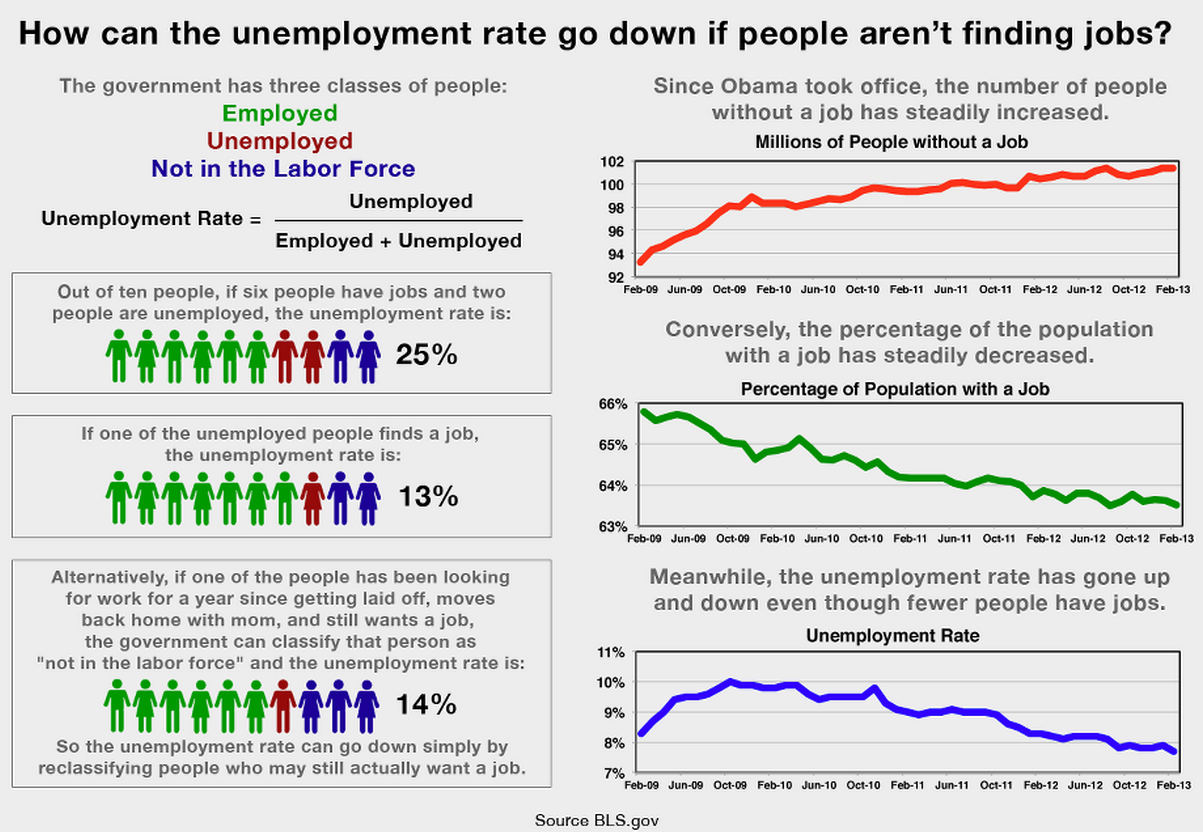 better understanding the employment number from last week report