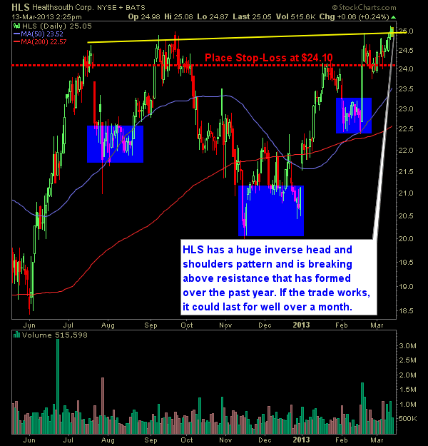 healthsouth HLS swing trade long