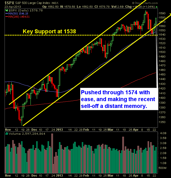 SP 500 Market Analysis 4-24-13