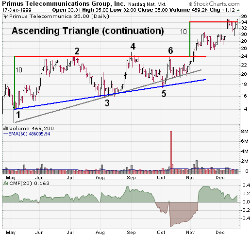 Primus Telecommunications Ascending Triangle
