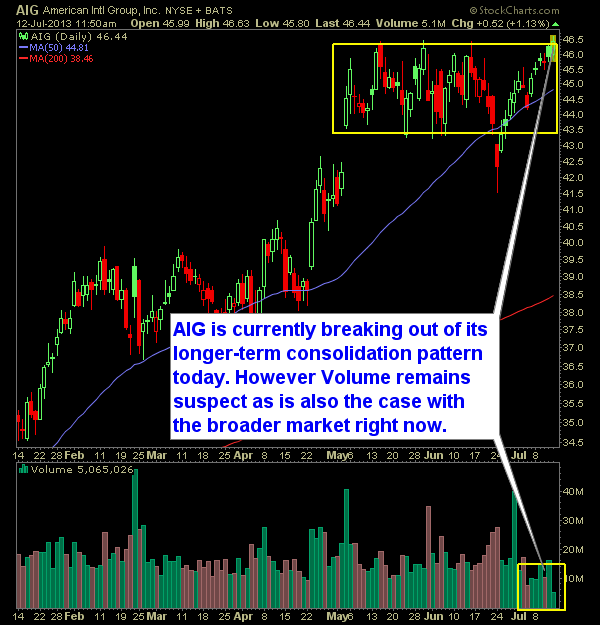 American International Group AIG daily chart