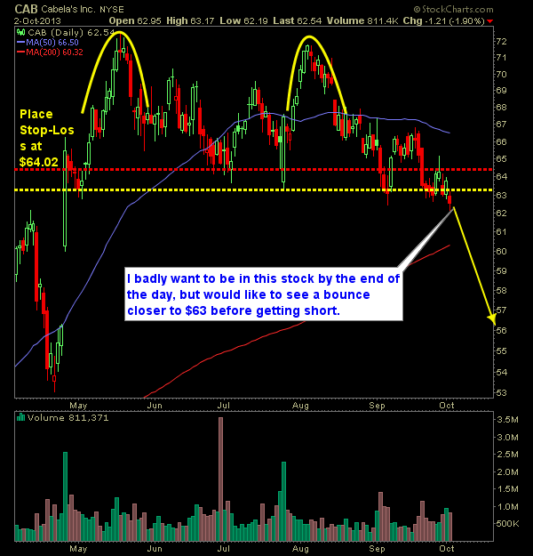 Cabelas CAB swing trade short