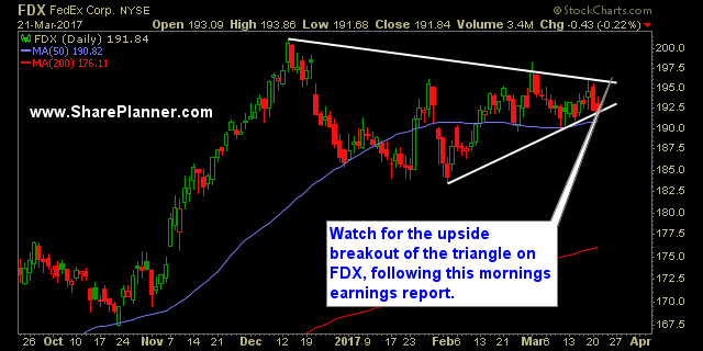 swing trade setup fdx