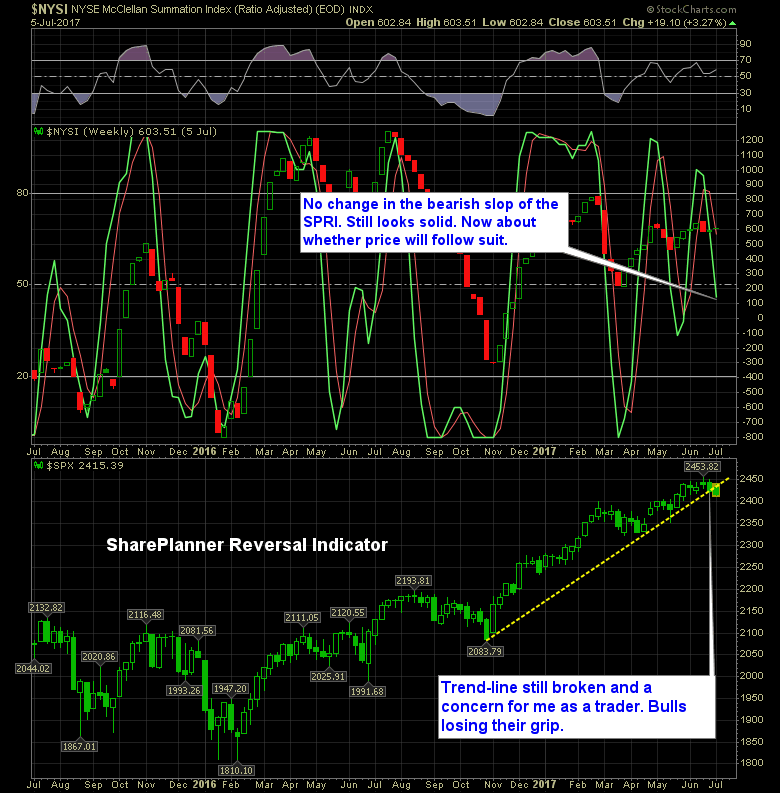 50 day moving average shareplanner reversal indicator