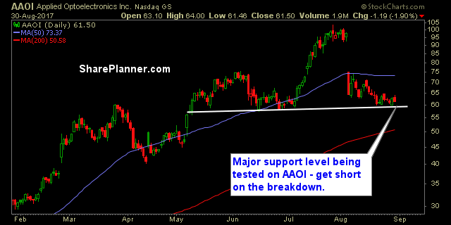 stocks to watch aaoi