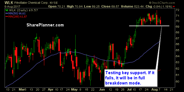 stocks to watch wlk