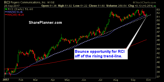 stocks to watch rci