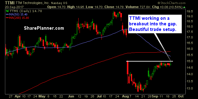 stocks to watch ttmi