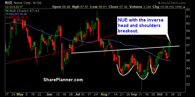 stocks to watch nue