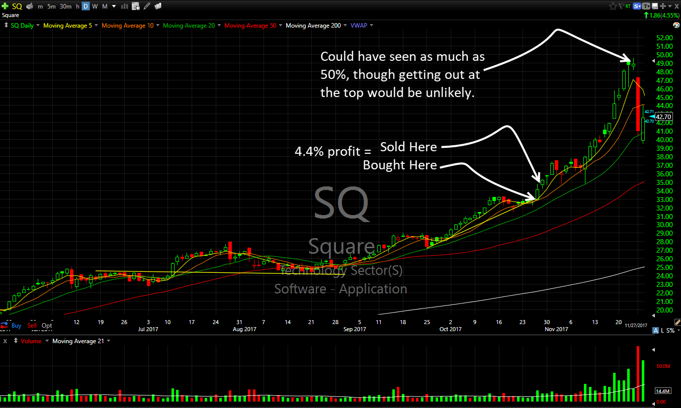 sq technical analysis swing trading in review