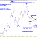 THE WAVE TRADING SHORT TERM EWP