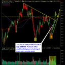 United Healthcare (UNH) trade off of the pullback