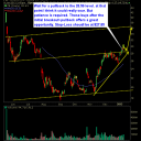 Facebook pullback opportunity (FB)