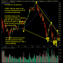 Apple (AAPL) daily