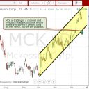 McKesson (MCK) - Buy on the Pullback to the lower channe