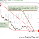 NII Holdings NIHD technical analysis request