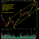 Bank of America Trading in a Channel (BAC)