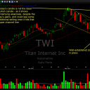 Titan International (TWI) 5/31/11