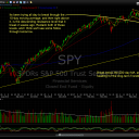 S&P 500 ETF (SPY) 6/14/11