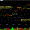 Nabors Industries (NBR) 5/24/11