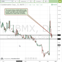 Combimatrix CBMX technical analysis