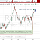 RYN Rayonier swing trade long
