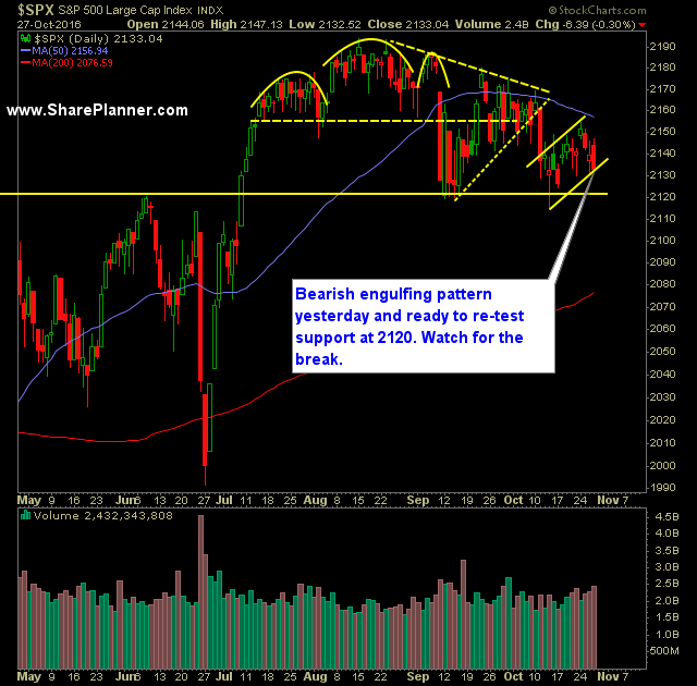 Clear level of support to watch, but also a bear flag close to confirming