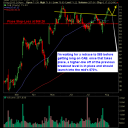 Cabela\'s (CAB) swing trade long