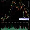 03-Chesapeake Energy (CHK)