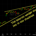 the bearish wedge that lies in the shadows - netflix (NFLX)