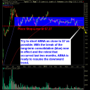 Arena Pharmaceuticals (ARNA) short swing trade setup