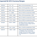 SP 2Q Currency Ranges