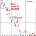 SP IWM BEAR COUNTS